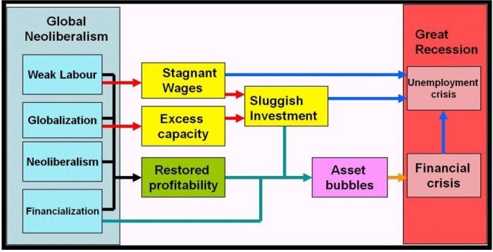 neoliberalism_chart